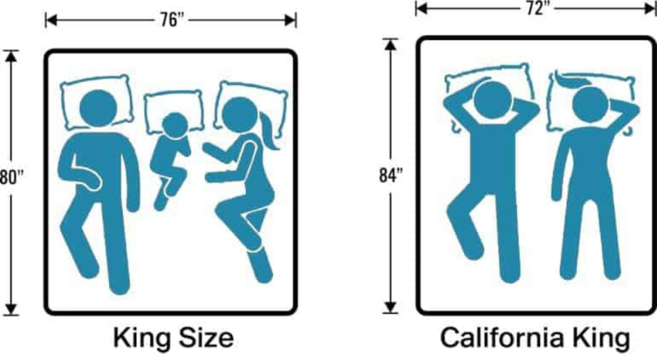 Eastern King Bed vs Cal King Bed   What's the difference?